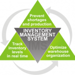 Invenory-Management